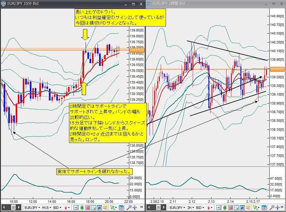 2月17日ユーロ円