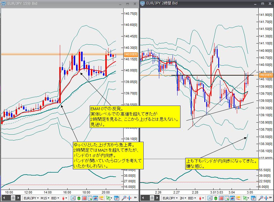 3月4日ユーロ円