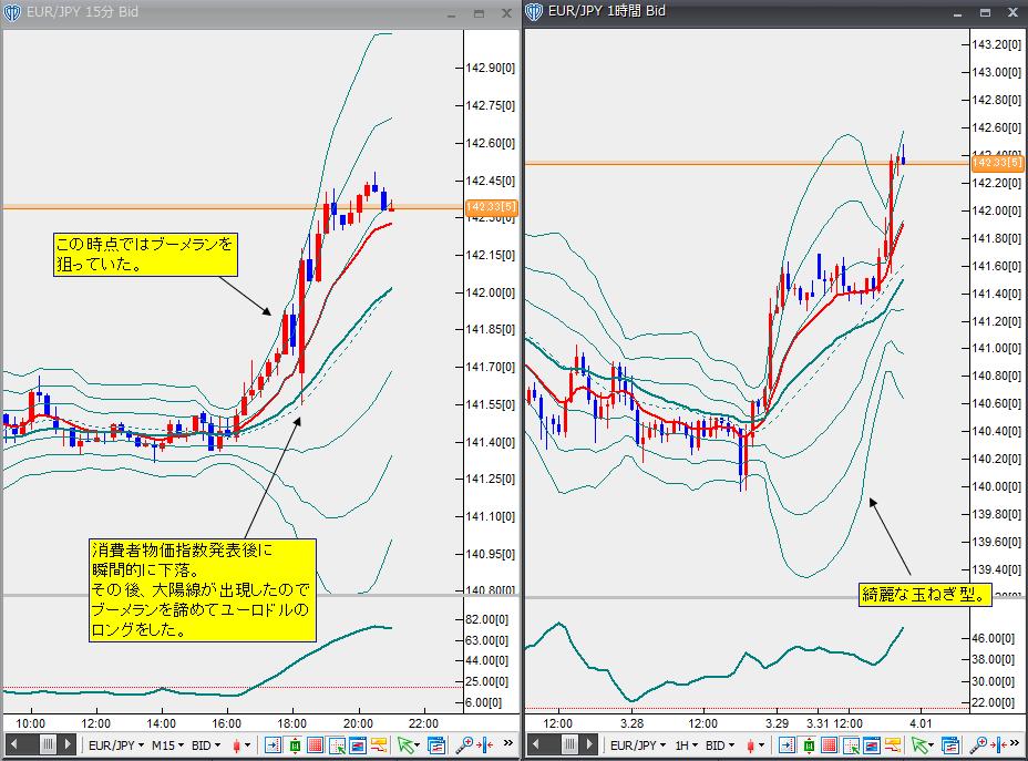 3月31日ユーロ円