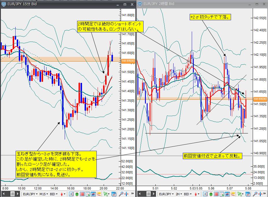 5月7日ユーロ円
