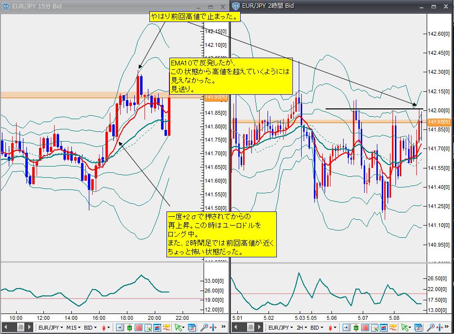 5月8日ユーロ円