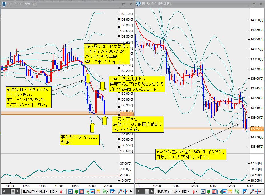 5月16日ユーロ円