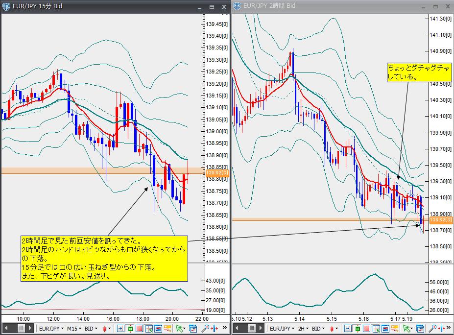 5月19日ユーロ円