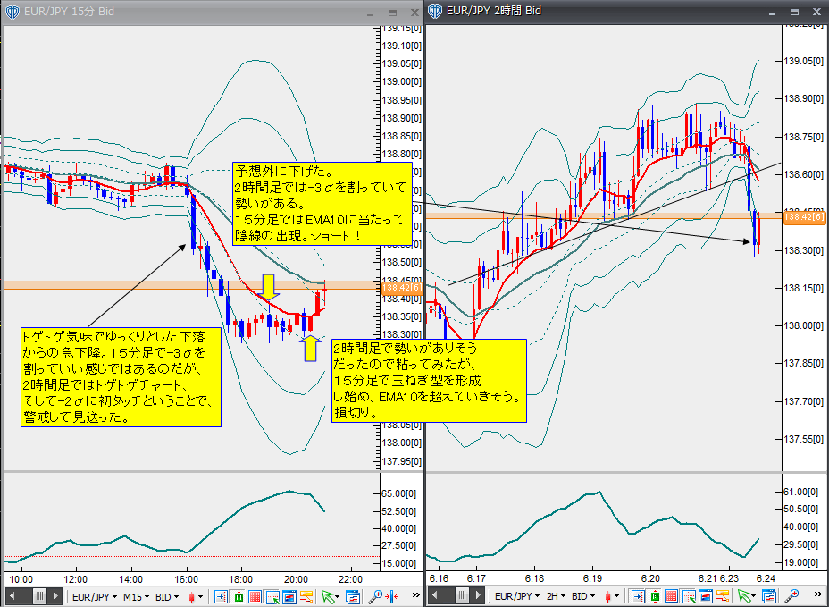6月23日ユーロ円