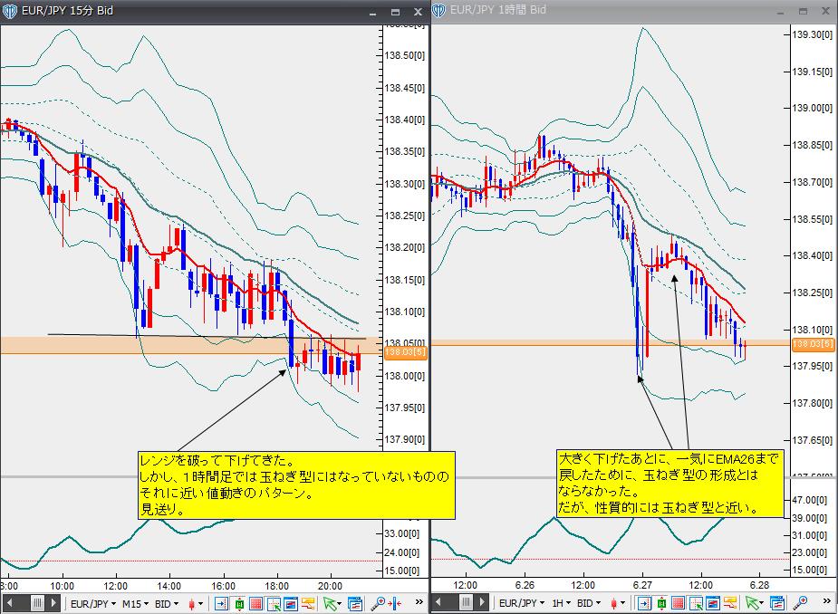 6月27日ユーロ円