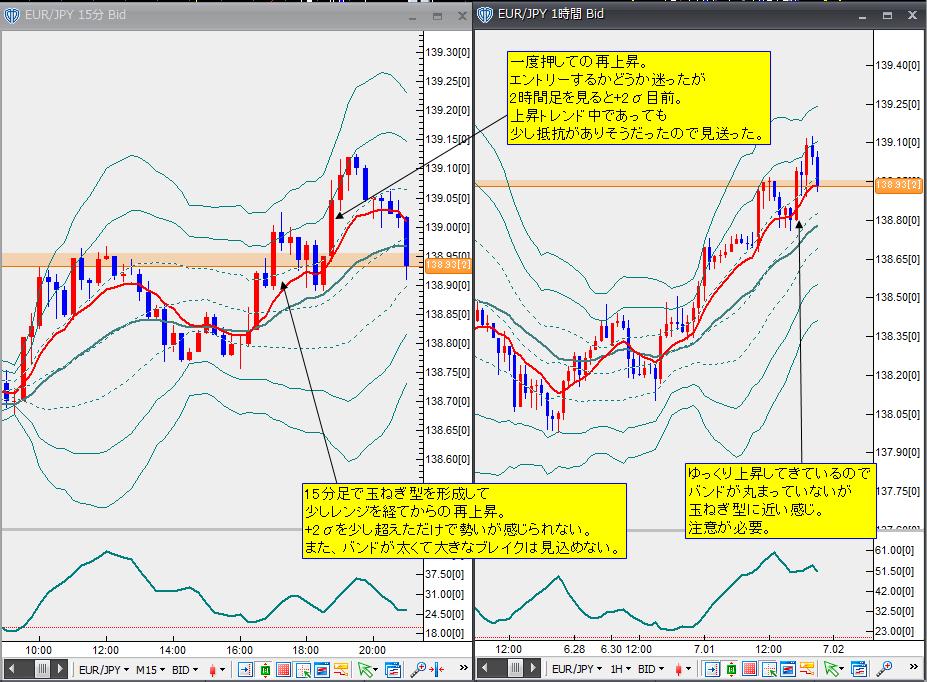 7月1日ユーロ円