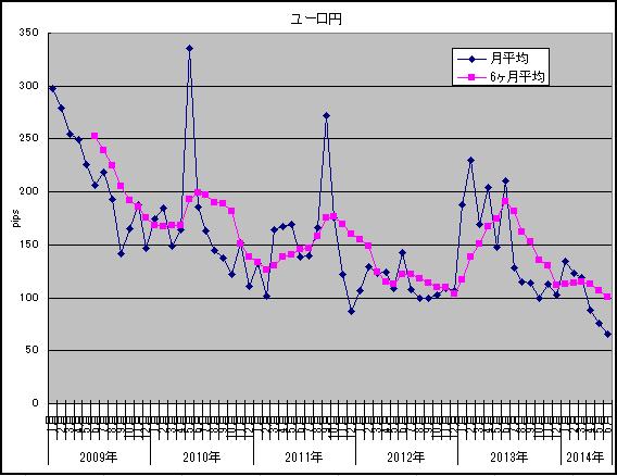 2014年6月ボラユーロ円