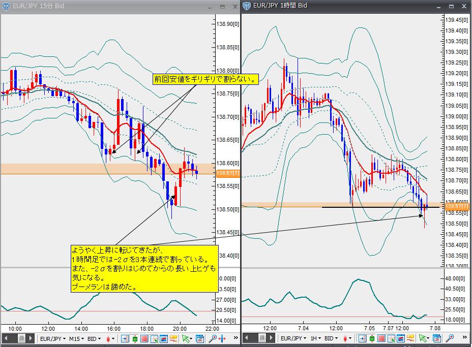 7月7日ユーロ円