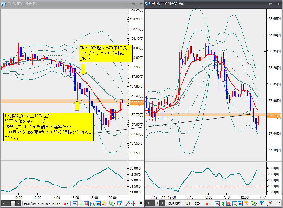 7月16日ユーロ円
