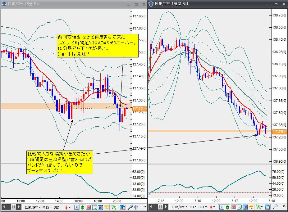 7月17日ユーロ円