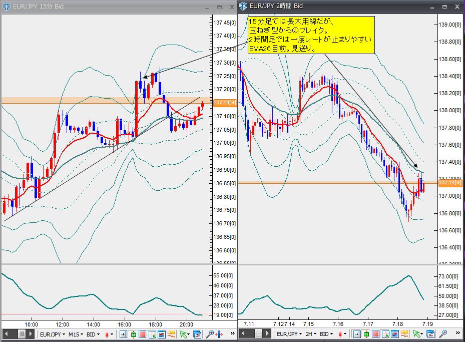 7月18日ユーロ円