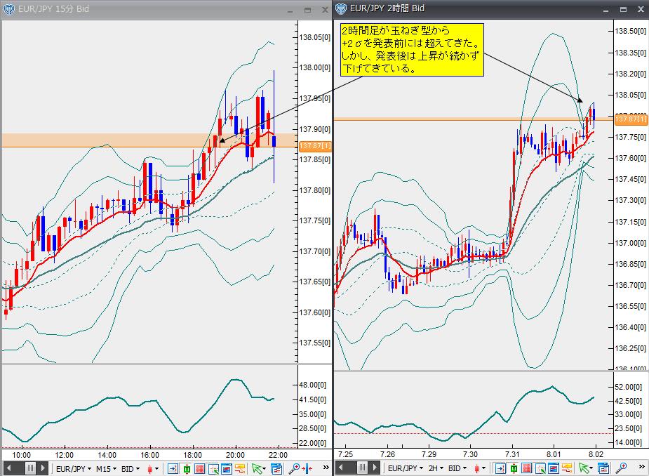 8月1日ユーロ円