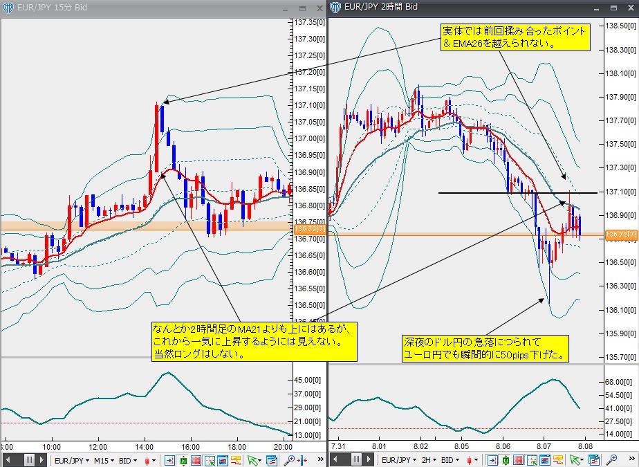 8月7日ユーロ円