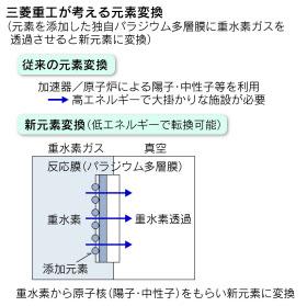 三菱重工が考える元素変換