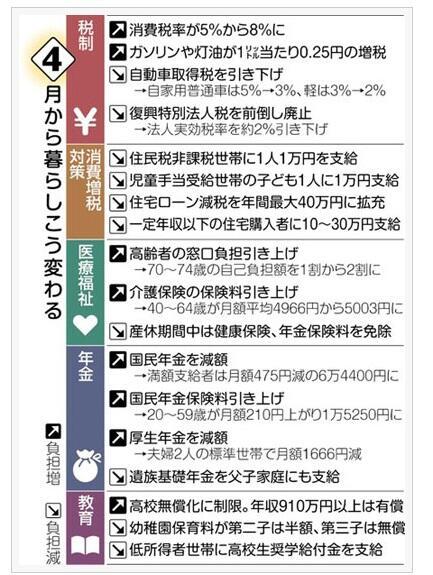 4月の家計圧迫 医療費負担増え、年金支給は減  経済(TOKYO Web)