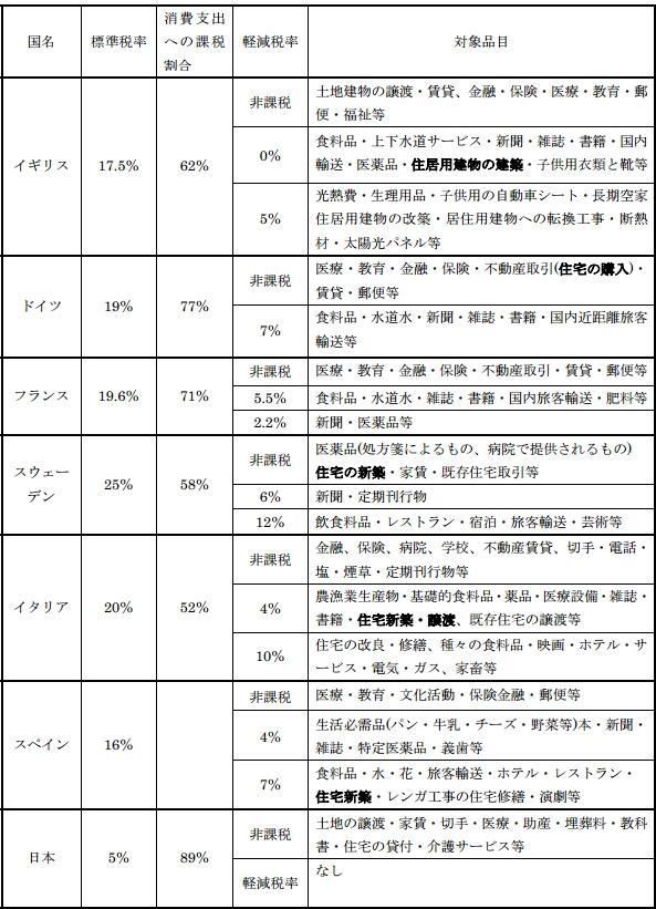 日本の消費税は事実上、世界最高。