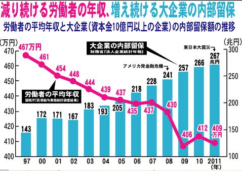減り続ける労働者の年収・増え続ける大企業の内部保留