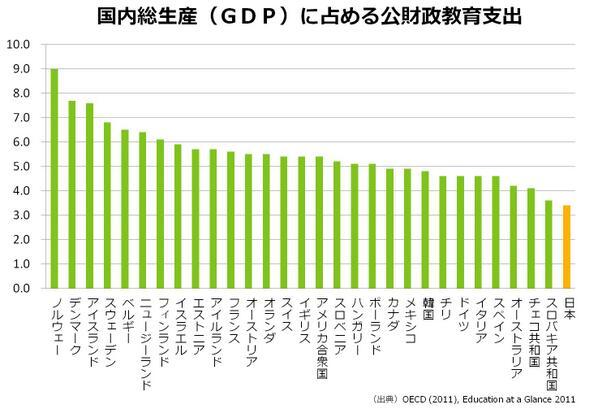 教育費の公的支出は先進国最低水準
