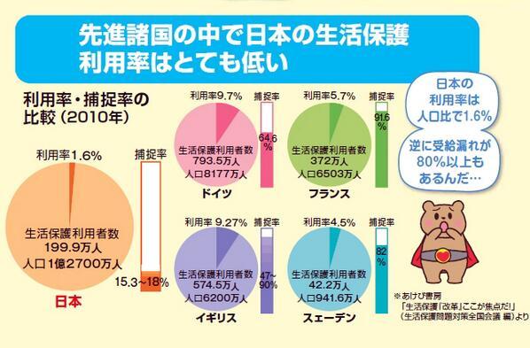 先進諸国の中で日本の生活保護比率はとても低い