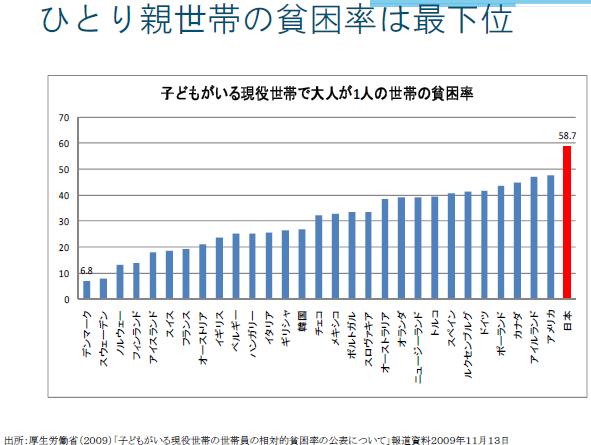 日本のひとり親世帯の貧困は世界最悪、生活保護受給は世界最小、子どもの貧困を生み出す日本政府
