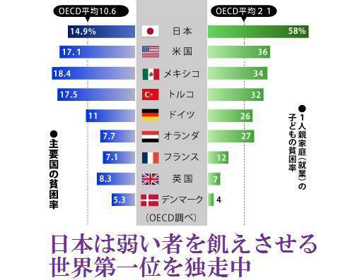 日本の相対的貧困率、過去最悪