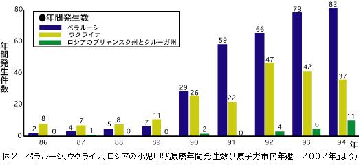 ベラルーシ、ウクライナ、ロシアの小児甲状腺癌年間発生数の推移 甲状腺がんは内部被曝