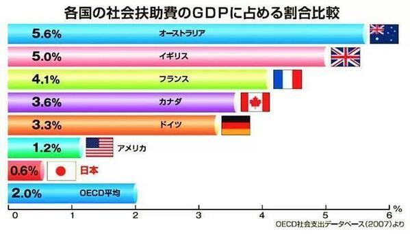 国民のみんなが稼いだお金を、税金として集めた国が、その集めたお金の内、どの程度の割合で仕事ができないような状態の人たちを援助しているのかという世界比較のグラフ図です。