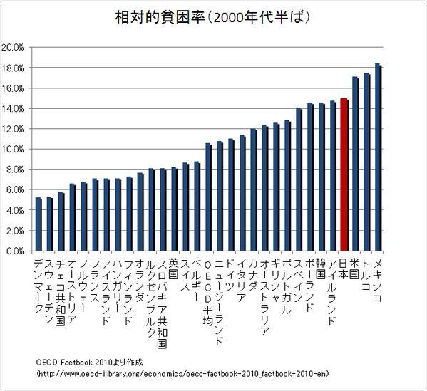相対的貧困率、日本は第4位から第2位へ躍進で もうすぐ貧困国第一位に