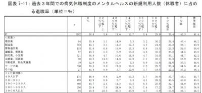 休職制度と退職率1