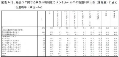 休職制度と退職率2