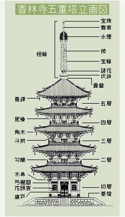 五重塔 構造図