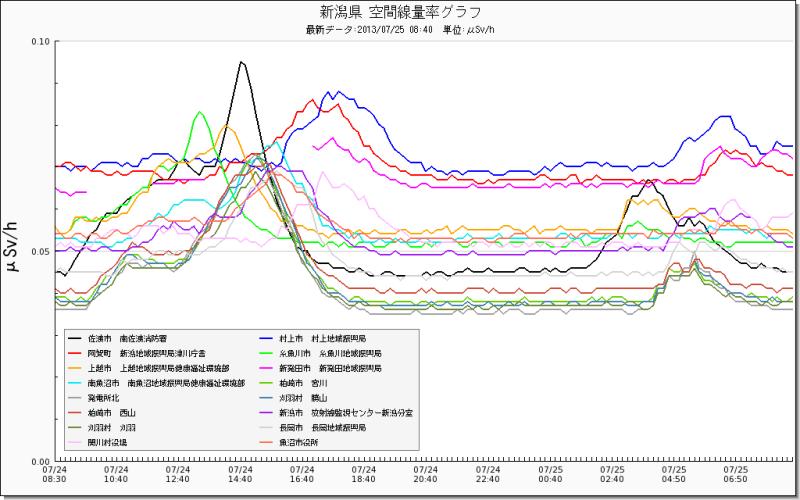 新潟県空間線量率2013.7.25