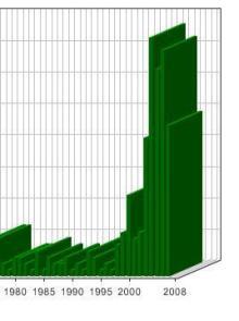 世界で発生したM6~M8の地震グラフ