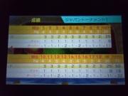 ジャパントーナメント1スコア