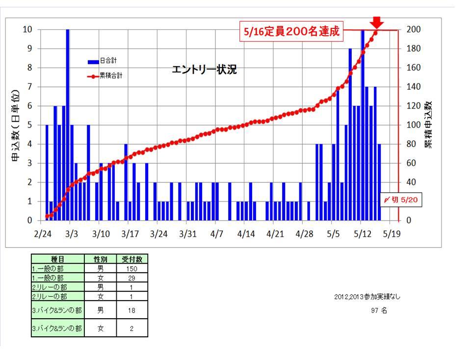 2014 5 17 定員達成