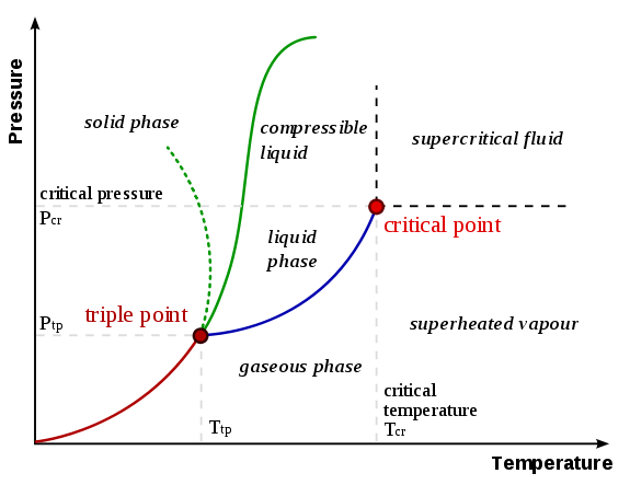 575px-Phase-diag.png