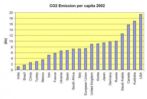 国別国民一人当たりのCO2