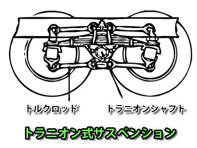 トラニオン式サスペンションの構造
