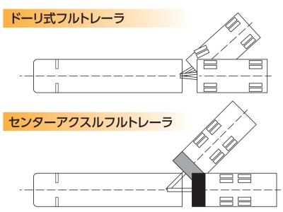 センターアクスル式は隙間が狭い