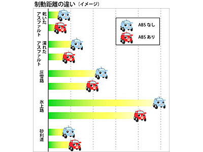 ABSによる制動距離の比較