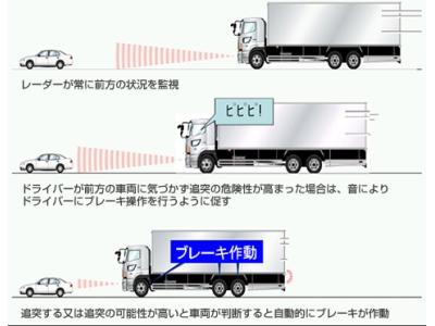 衝突被害軽減ブレーキの仕組み