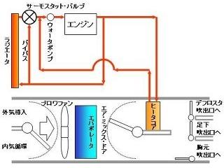 車の暖房の仕組み