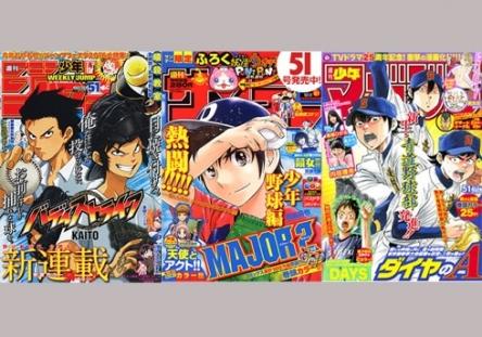 野球漫画に名作がないせいだな! 若者に人気のスポーツ → 1位サッカー、2位バスケ、3位野球! ついに野球がバスケに負ける