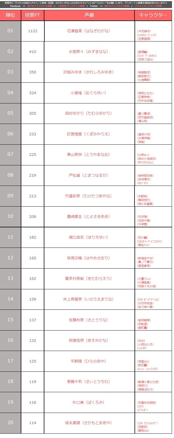 今アニメファン1万人が一番好きな声優さん男女TOP20!