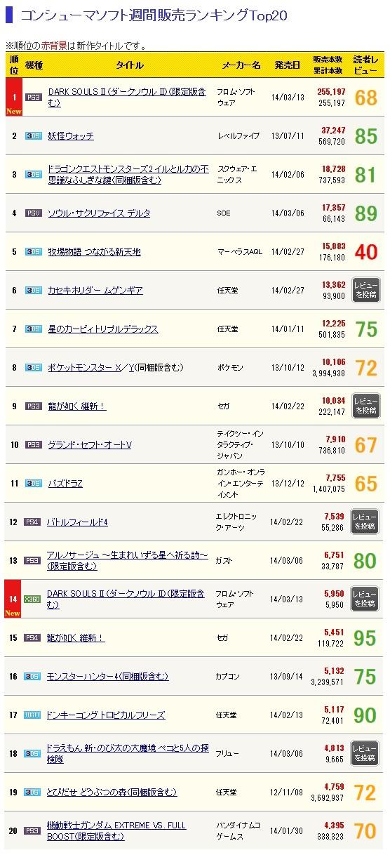 ゲーム売上げPS3『ダークソウル2』が初週25.5万本!