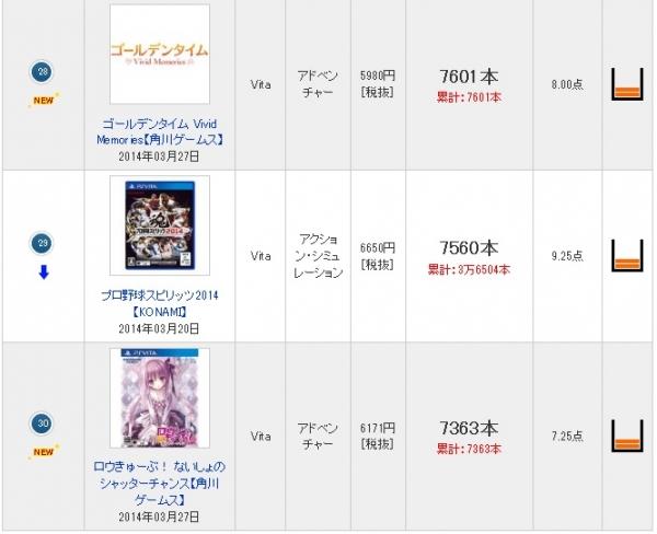 ゲーム『ウイニングポスト8』は3.1万本、Vita『ゴールデンタイム』は7600本