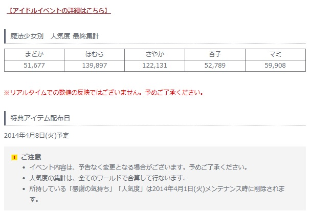 『魔法少女まどか★マギカ』 オンラインでの人気投票結果が発表!