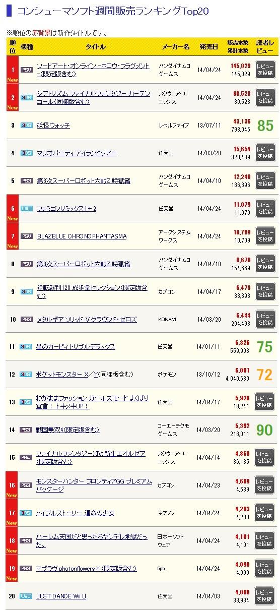 PSVita『ソードアート・オンライン』が週間で14.5万本売上げ、前作の初動を超える