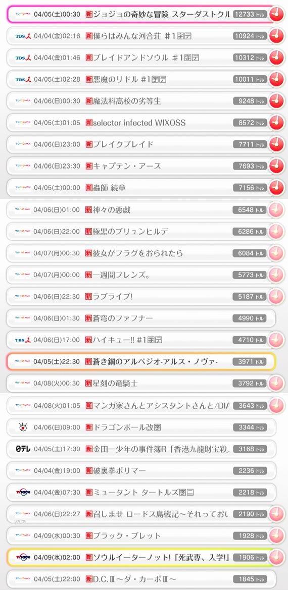 2014年春アニメ、現在のトルネランキング(予約)!1位はジョジョ!2位に僕らはみんな河合荘