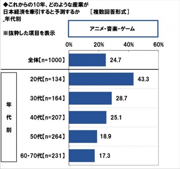 """【!?】日本経済を牽引する産業は """"アニメ・ゲーム・音楽"""" 20代の4割以上が回答"""